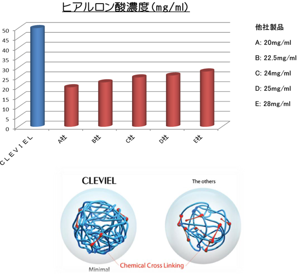 ヒアルロン酸濃度(mg/ml)