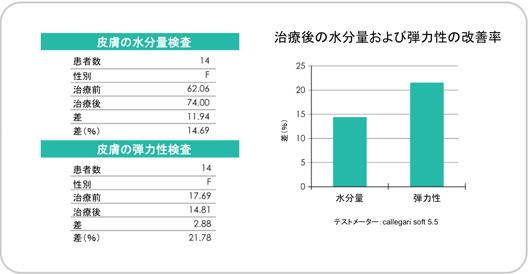 治療号の水分量および弾力性の改善率