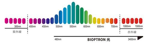 バイオプトロンの特長2